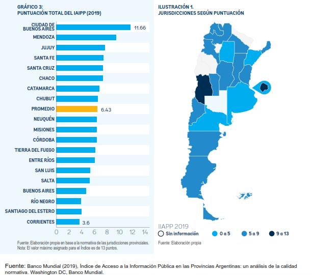 Índicede Acceso a la Información Pública en lasProvincia de Argentina